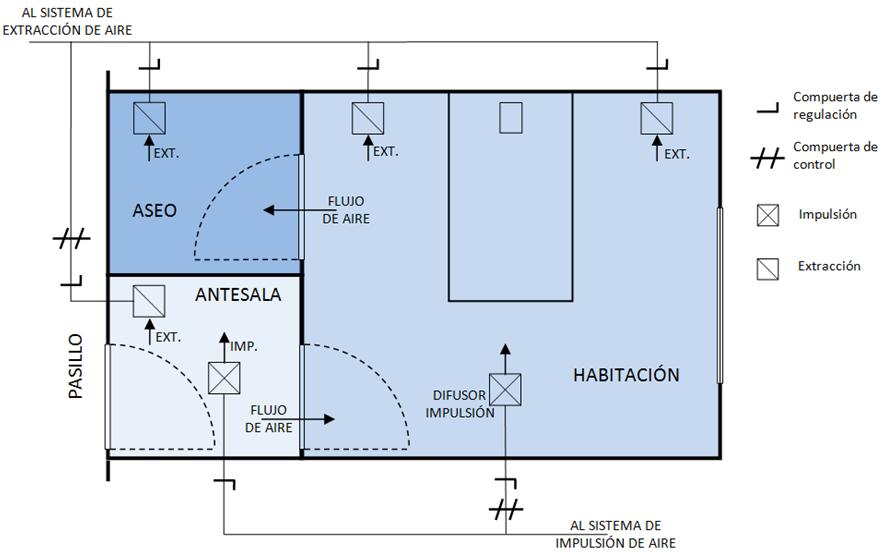 Esquema de un modelo habitaci n de hospital para pacientes for Caracteristicas de una habitacion