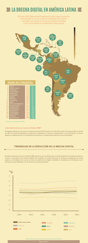 ÍnÍndice NRI (Networked Readiness Index) de Latinoamérica. SINC/DICYT