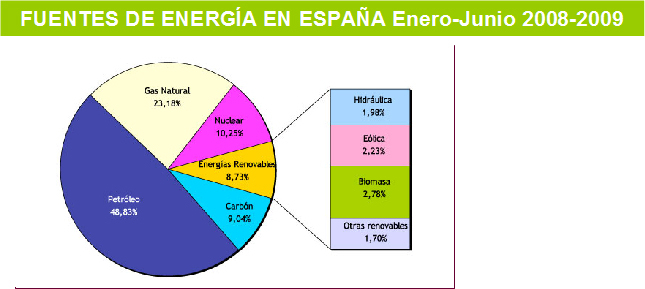 Fuentes De Energia Total En Espana Entre 2008 Y 2009 Grafico Idae